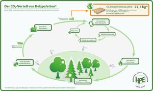 CO2 Kreislauf