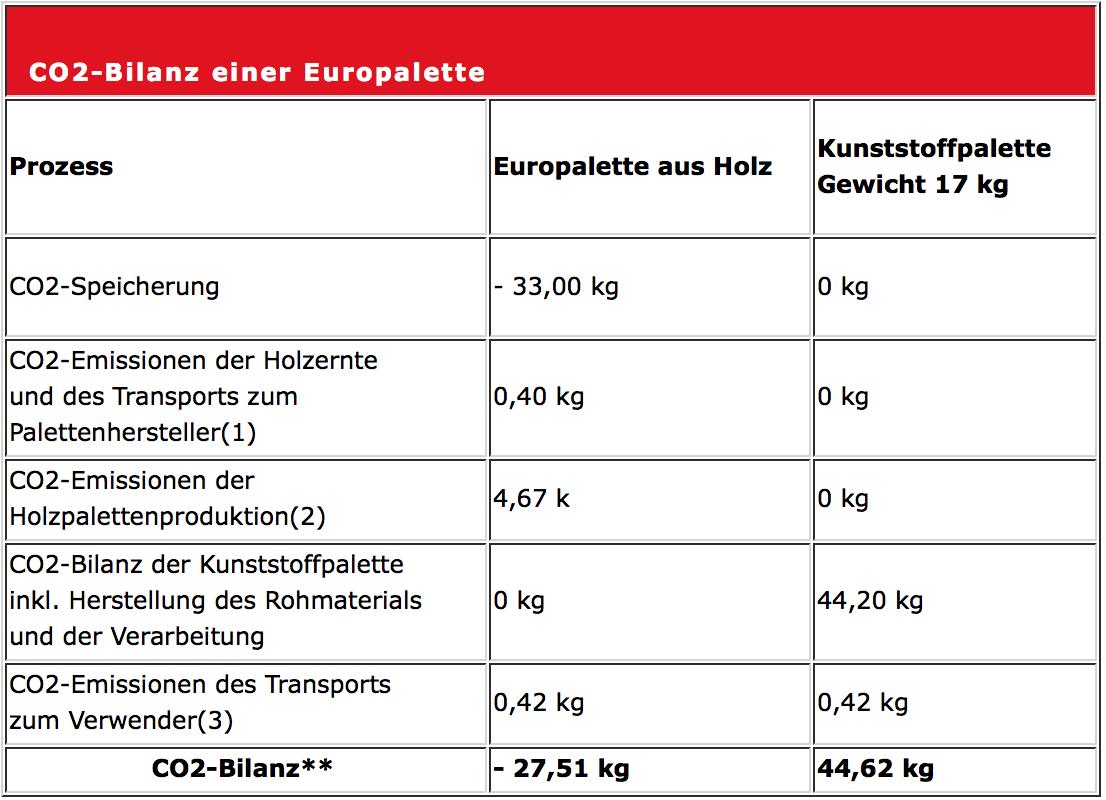 Umwelt-tabelle